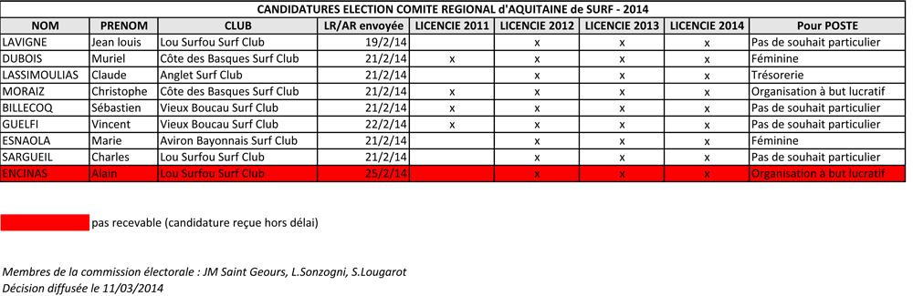 candidatures2014_CRASURF