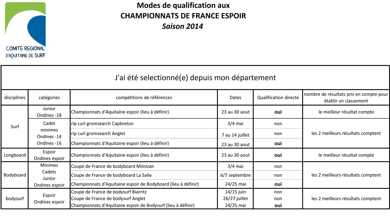 mode_qualification_auxFrance2014