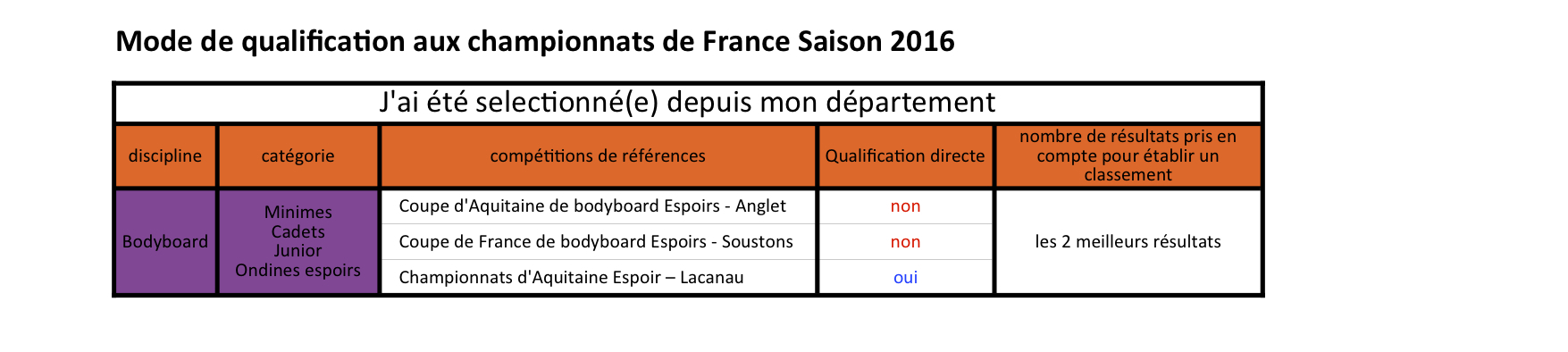Mode de qualifications France 2016_BB