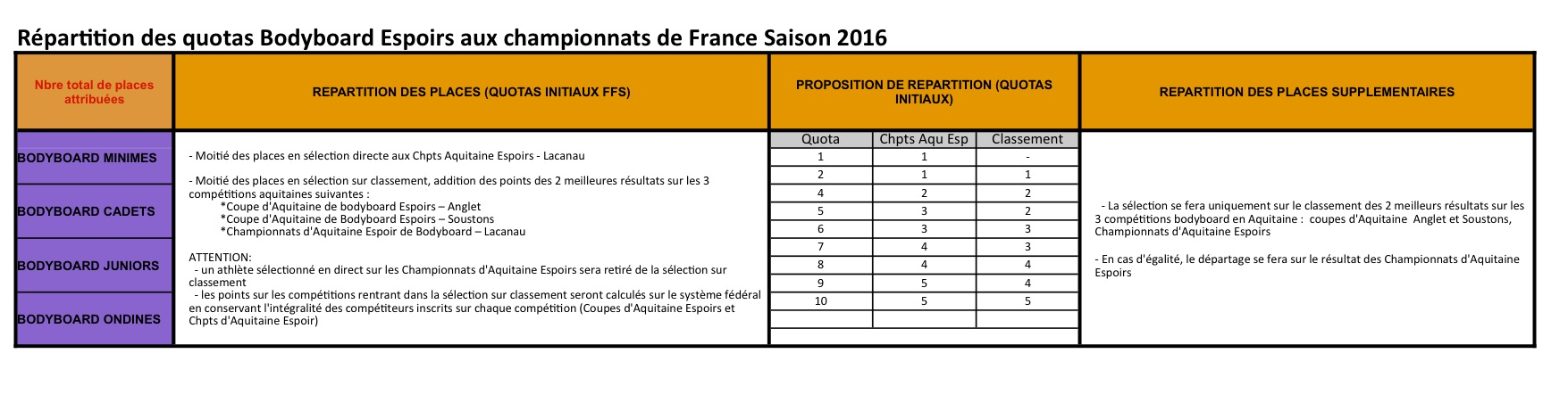 Repartition quota France 2016_BB